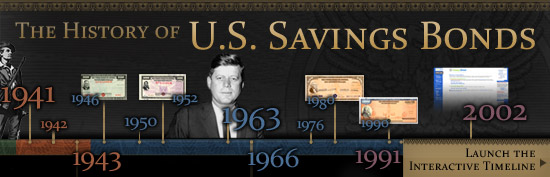 History of U.S. Savings Bond - Interactive Timeline