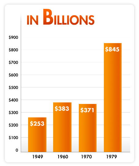 Chart showing the U.S. Debt over time.  1949: $253 billion, 1960: $383 billion, 1970: $371 billion, and 1979: $845 billion