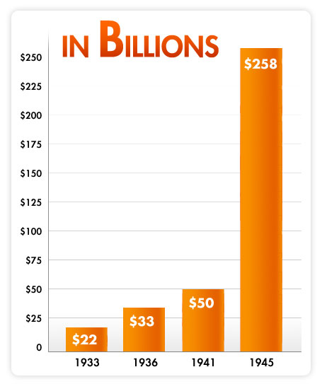 Chart showing the U.S. Debt over time.  1933: $22 billion, 1936: $33 billion, 1941: $50 billion, and 1945: $258 billion